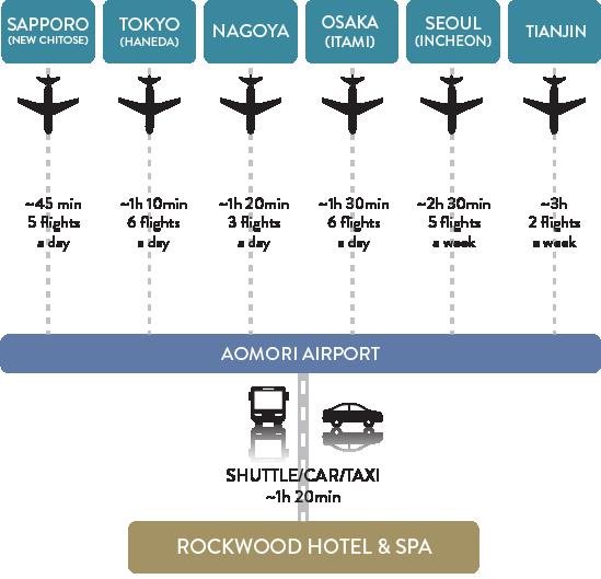 Access to Aomori Spring by plane